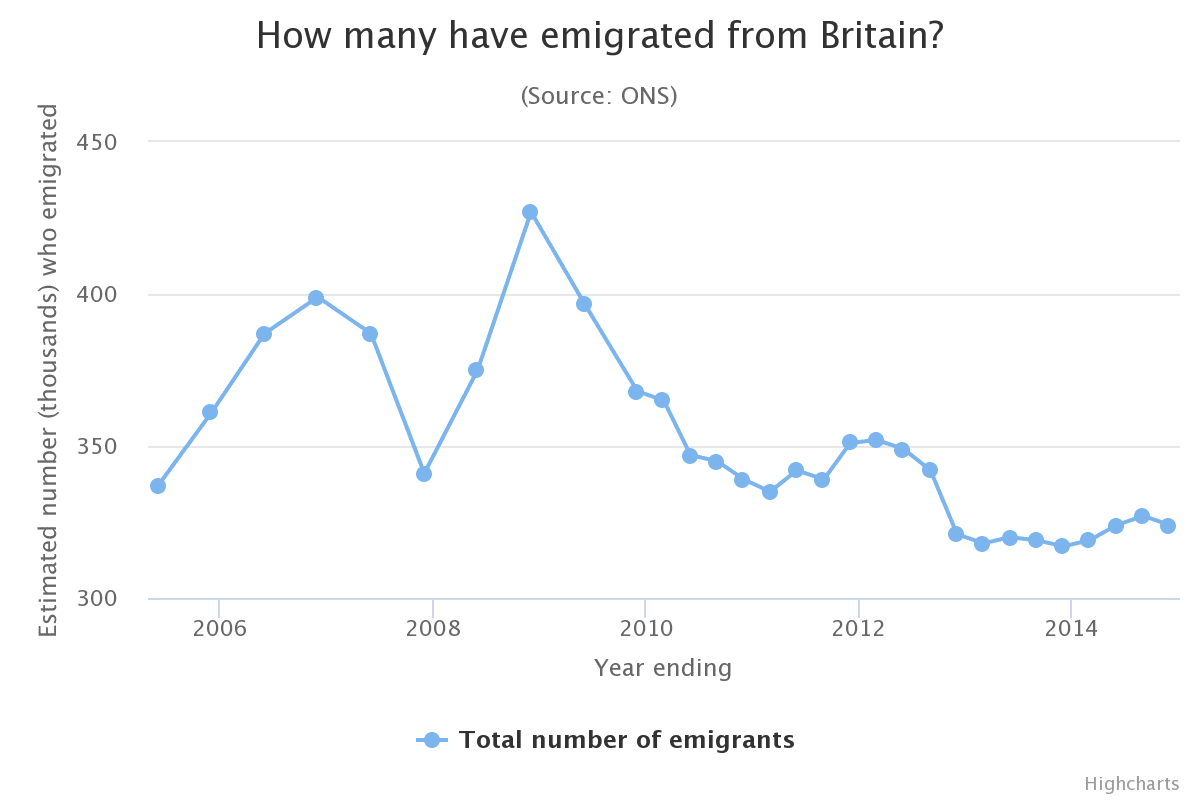 ONS Migration From The UK